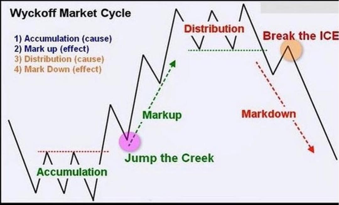 Forextrader Forextrading Daytrading Technicalanalysis