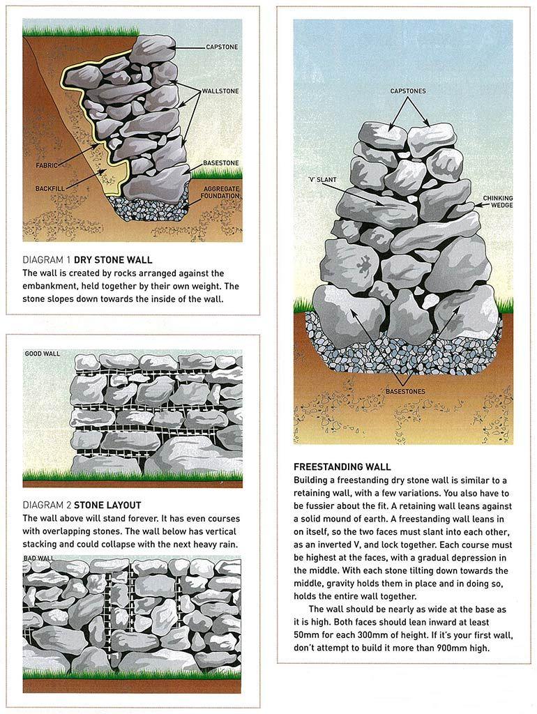 How To Build A Dry Stone Wall V Roku 2019 Gardening