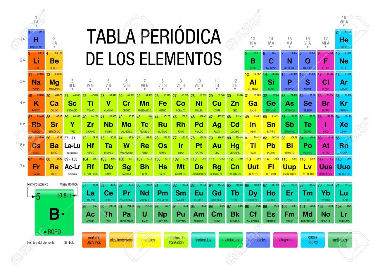 tabla periodica de los elementos tabla periodic de los elementos de qumica idioma espaol