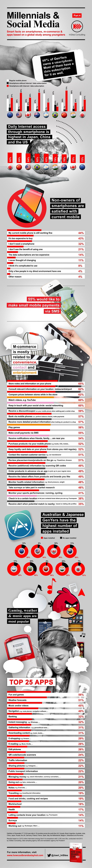 Um infográfico da InSites Consulting sobre a relação da Geração Y (também chamada geração Millennials referente aos nascidos após 1980), mostra as dez ações mais realizadas nos smartphones.