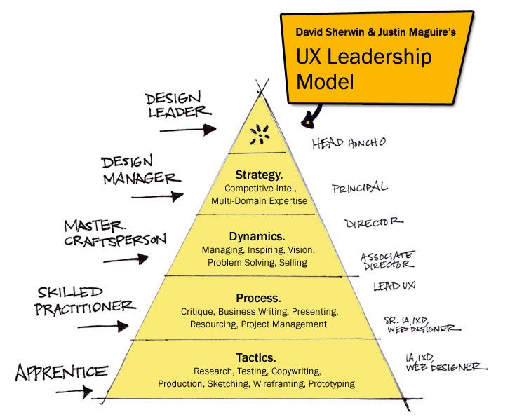 A Model For Ux Career Growth Interactive Design Design Career User Experience