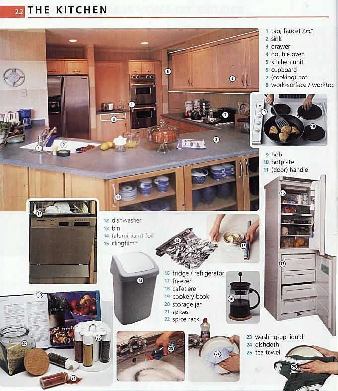 The Kitchen Vocabulary English