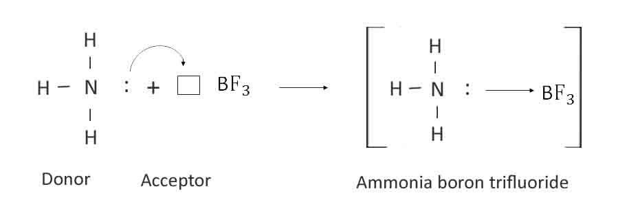 Coordinate Covalent Bond Ammonia Boron Trifluoride Covalent Bonding Bond Coordinates