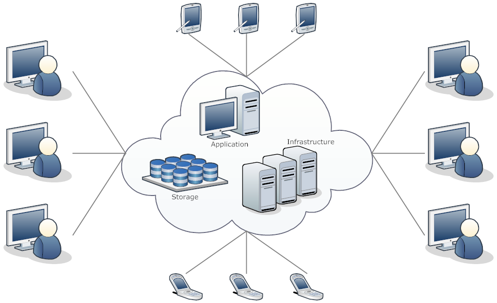 Network diagram example cloud computing network for Definition architecture informatique