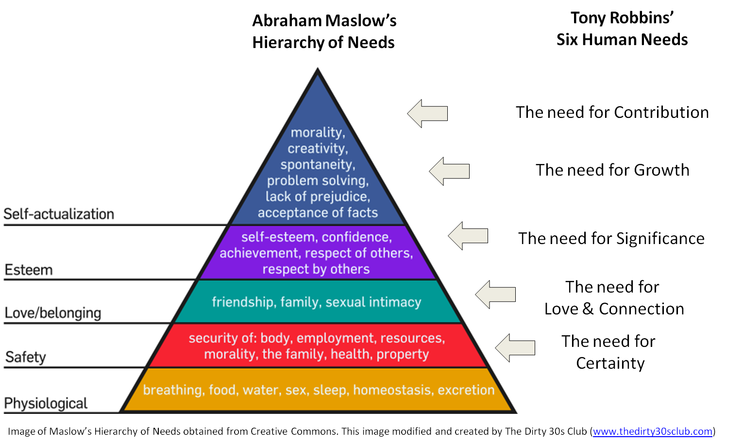 While Maslow S Thoughts On Human Needs Are Structured In