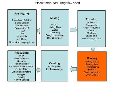 process flow diagram for manufacturing flow chart for biscuit manufacturing flow chart  process flow  flow chart for biscuit manufacturing
