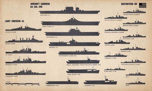What World War II US Navy Ships Looked Like and a Brief Glossary ...