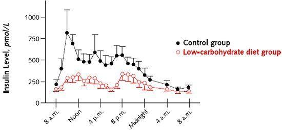 cool Koolhydraatarm dieetBoden, Insuline Levels