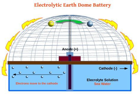Tesla Knew Flat Earth Flat Earth Proof Flat Earth Conspiracy