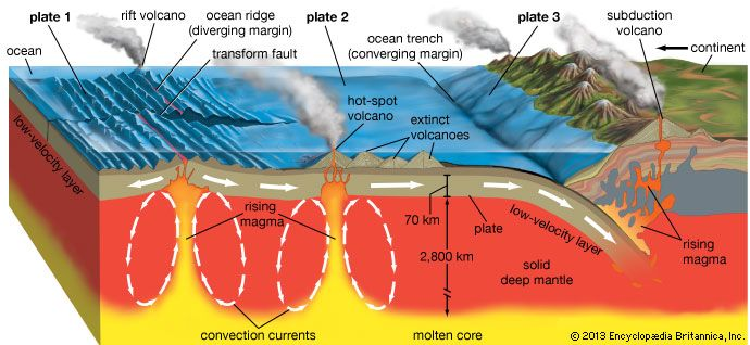 1000 images about plate tectonics on pinterest san andreas  : plate tectonics diagram - findchart.co