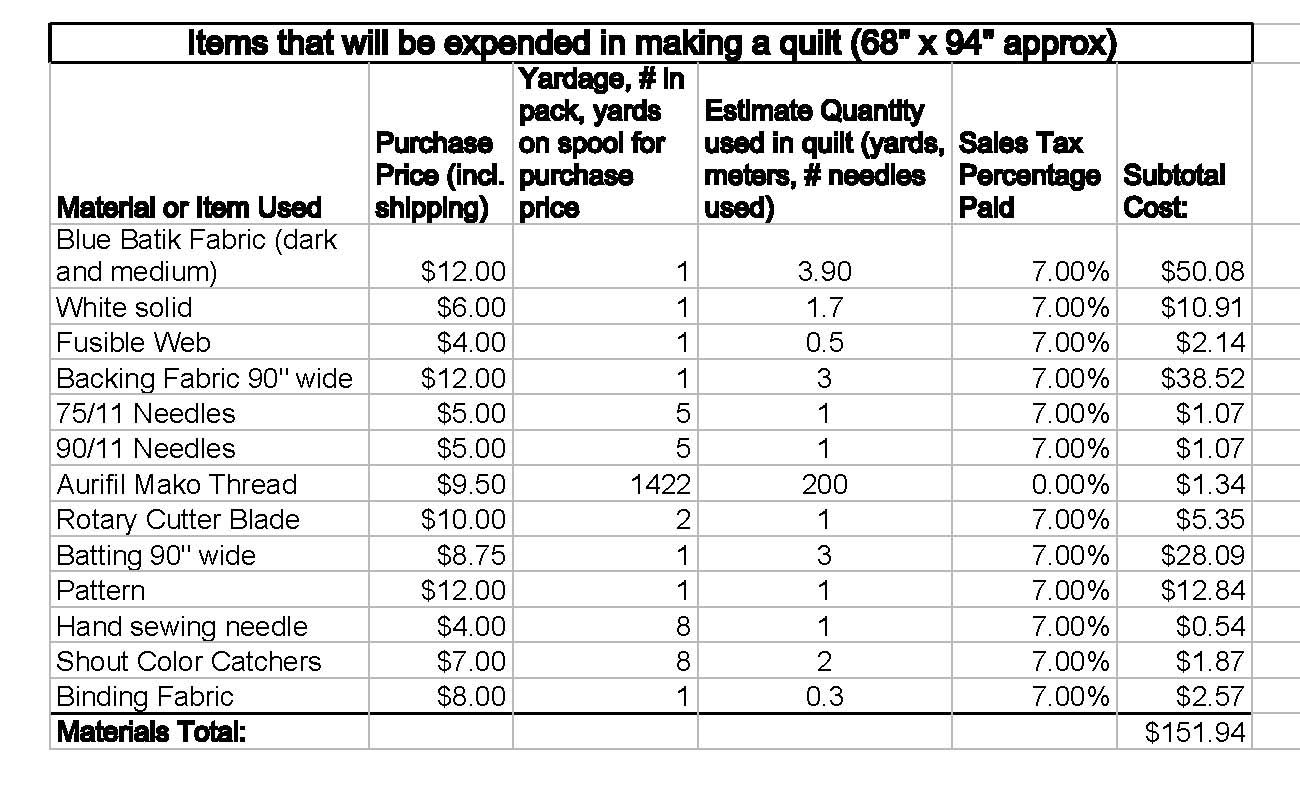 Approximate Cost Of A Quilt