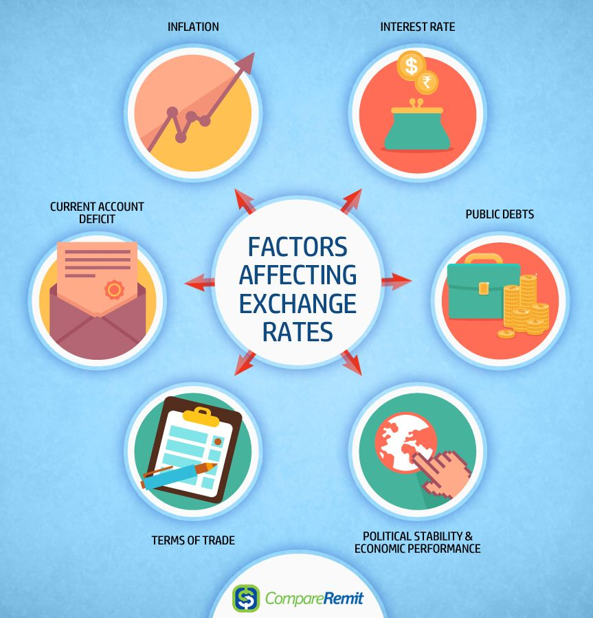 8 Key Factors That Affect Foreign