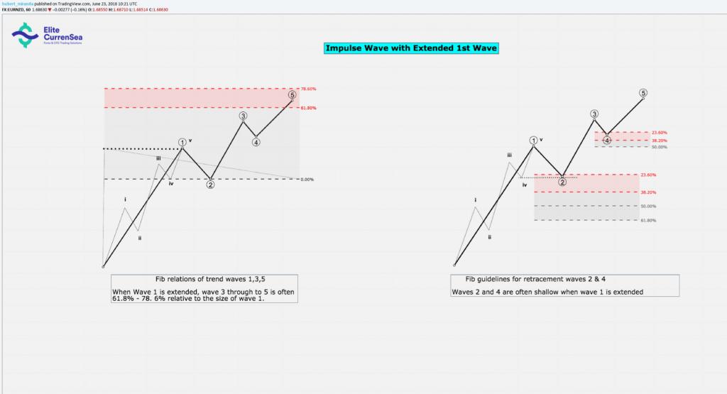 Elliott Wave Patterns Fibonacci Relationships Core Reference