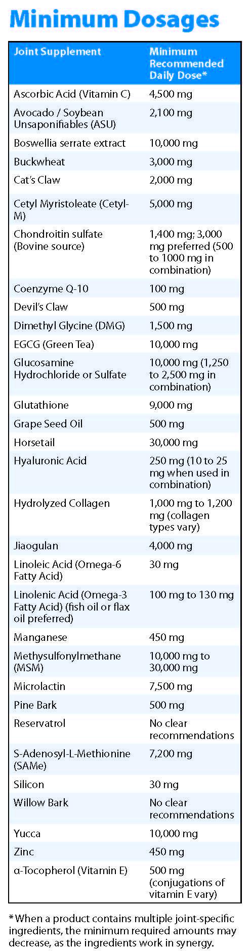 Hyaluronic acid supplements dosage