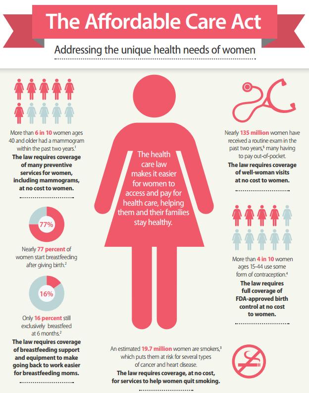 Sample Infographic Aca  Women  Teens  Larcs