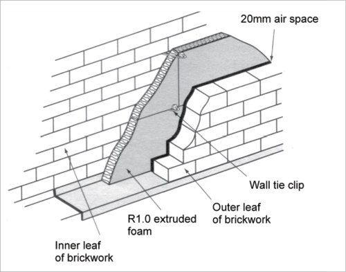 Wall Insulation Diagram : Insulation a cross section diagram shows r extruded
