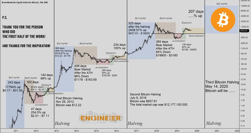 Bitcoin Halving 2020 Btc Mining Block Reward Chart History Master The Crypto Reward Chart Bitcoin Bitcoin Price