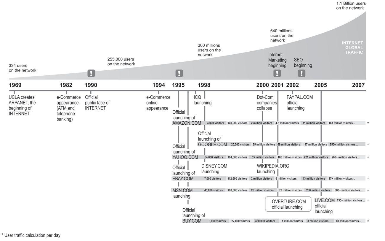 Internet Evolution Timeline | Evolution & Timeline | Pinterest ...