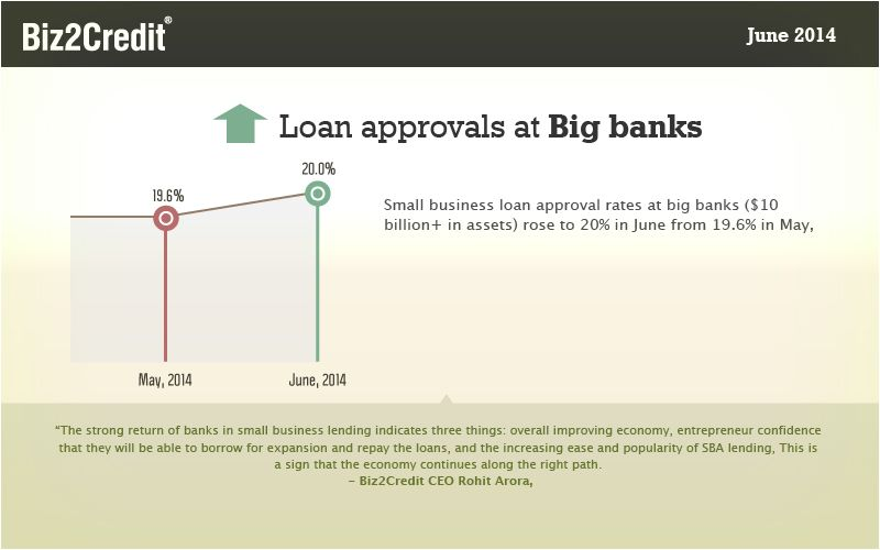 Small Business Loan Approval Rates Rose To 20 In June Http Www Biz2credit Com Pdf Biz2credit Len Small Business Loans Business Loans Small Business Lending