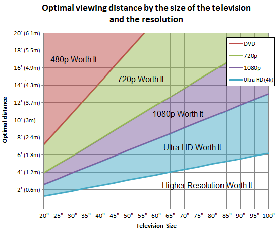 720p Vs 1080p Vs 4k Uhd What S The Best Resolution For Your Tv Digital Trends Tv Size Tv Viewing Distance Tv Over Fireplace