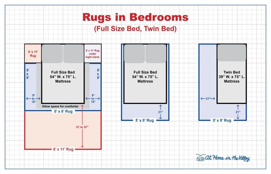 Resultado De Imagen Para Full Bed Rug Size