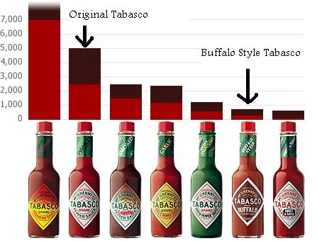 Hot Pepper Picture Chart Tabasco Sauce Rules! I could eat it on