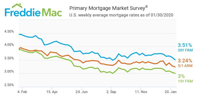 Mortgage Rates Fall To The Second Lowest Level In Three Years Housingwire In 2020 Mortgage Rates Mortgage Marketing Mortgage