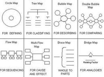 There Are 8 Types Of Thinking Maps 1 Circle Map 2 Flow Map 3 Bubble Map 4 Double Bubble Map 5 Tree Map 6 Brace Map 7 Thinking Maps Tree Map Thinking Map
