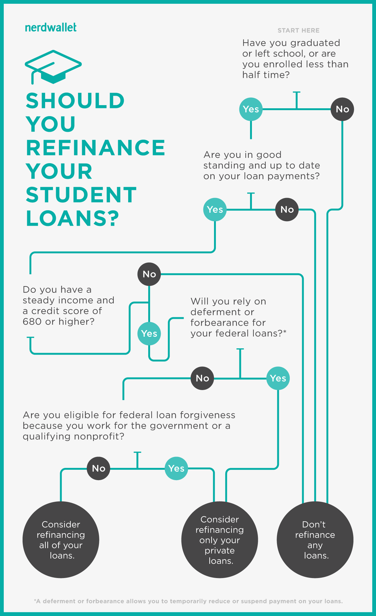 Decide When to Refinance