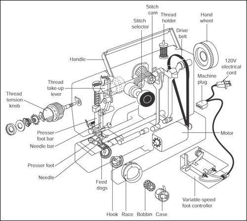 0b7eeb07a73a5f408c9f96e786ddf244 Sewing Machine Repair Sewing Machine Parts Jpg 500 448 Maquina De Costura Curso De Costura Maquina De Trico Manual