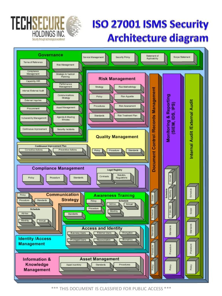 pin by inzinc consulting india on iso 27001 board pinterest rh pinterest com Elements of National Security Diagram Elements of National Security Diagram