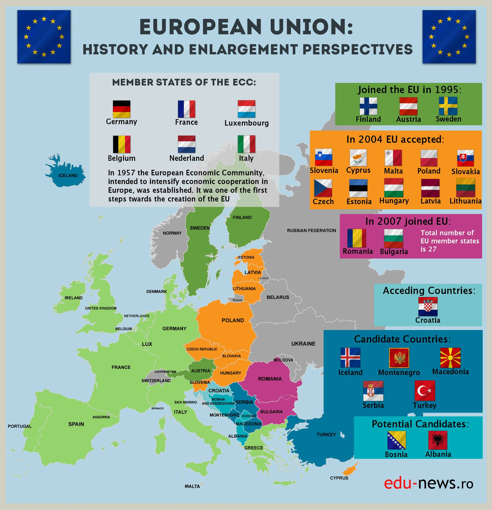 European Union Worksheet