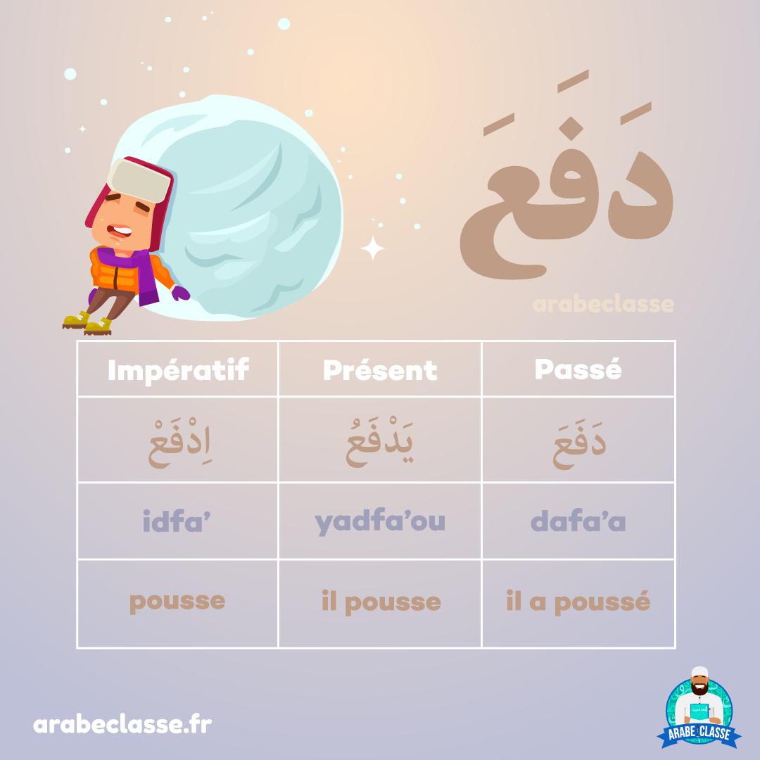 Conjugaison Des Verbes Arabe Pousser Apprendre L Arabe Langue Arabe Arabe Litteraire