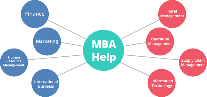 MBA Assignment Help Services   Mba, Managerial economics, Assignment  writing service