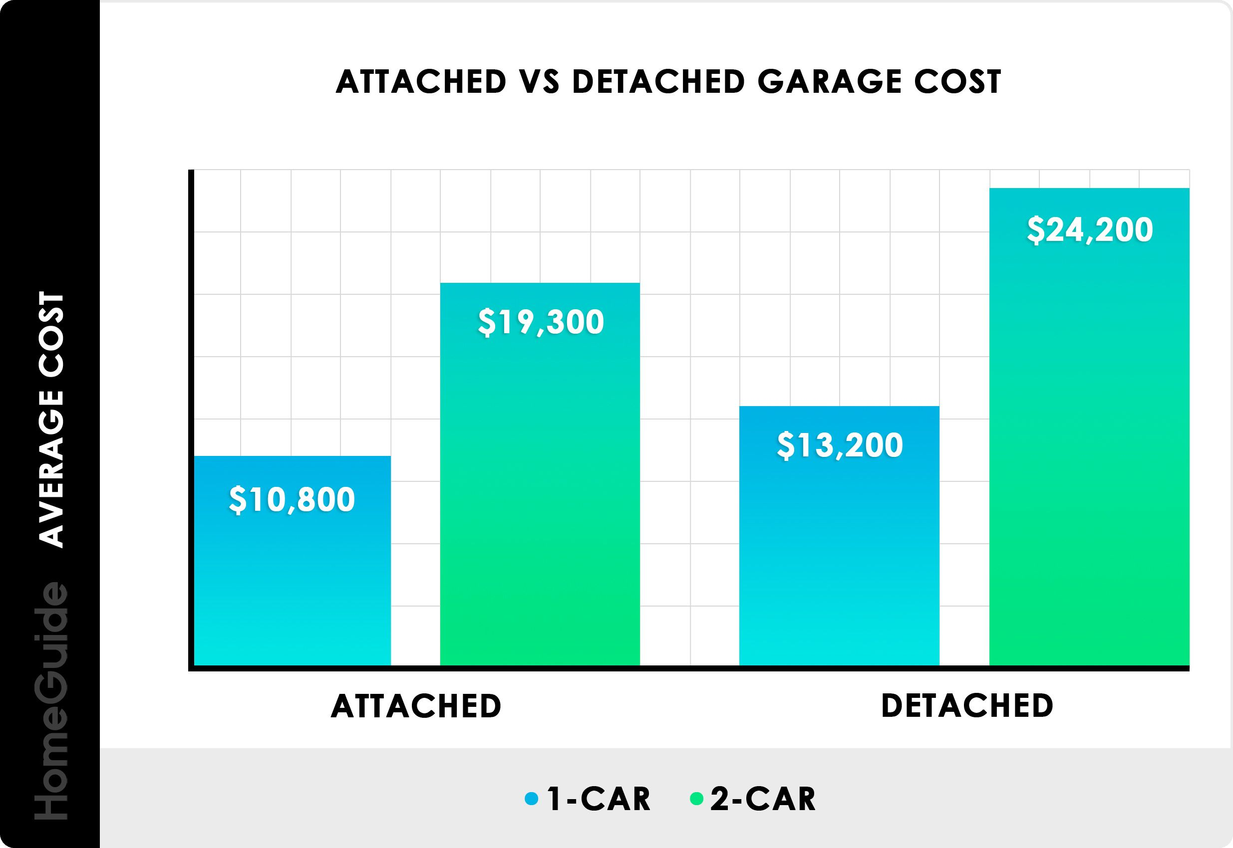 Attached Vs Detached Garage Cost Chart Building A Garage Detached Garage Cost Garage Door Types