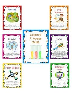Science Inquiry Process Skills Posters   Science, Science inquiry ...