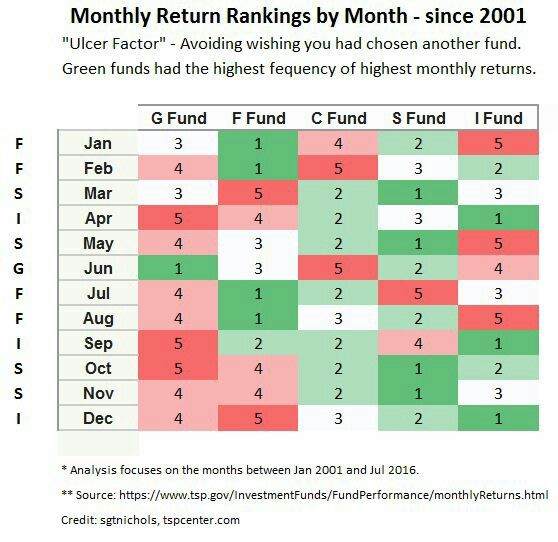 TSP fund return rankings by month Personal Finance Pinterest - sample monthly budget template