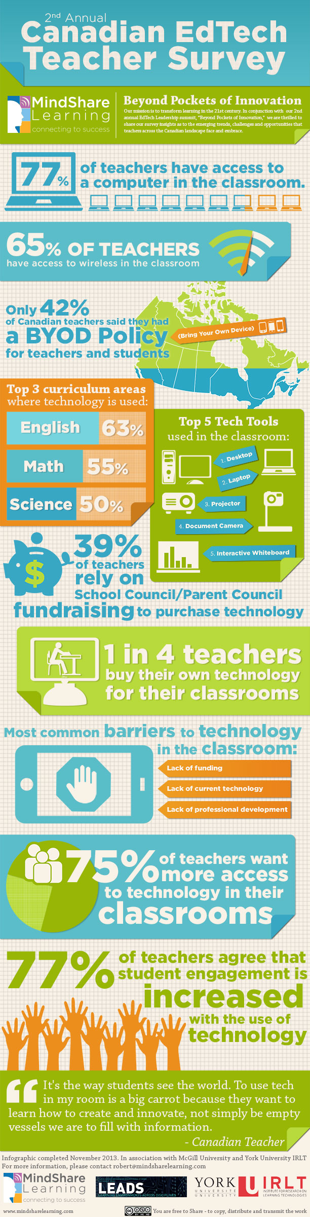 MindShare Learning presents the 2013 Teacher Survey insights!