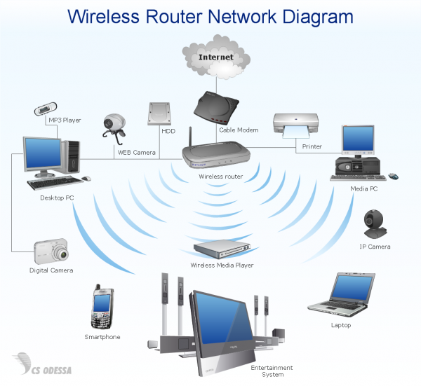 Wireless Home Network Diagram | Diagram | Pinterest | Diagram