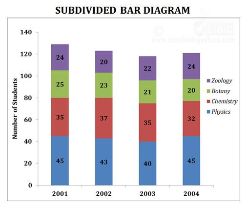 Subdivided Bar Diagram Line Graphs Diagram Graphing