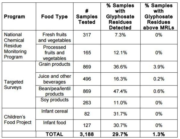 13 of 3,188 food products tested by CFIA had glyphosate residues - food list samples