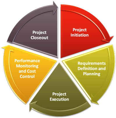 Top  Project Management Phases  Management Tools