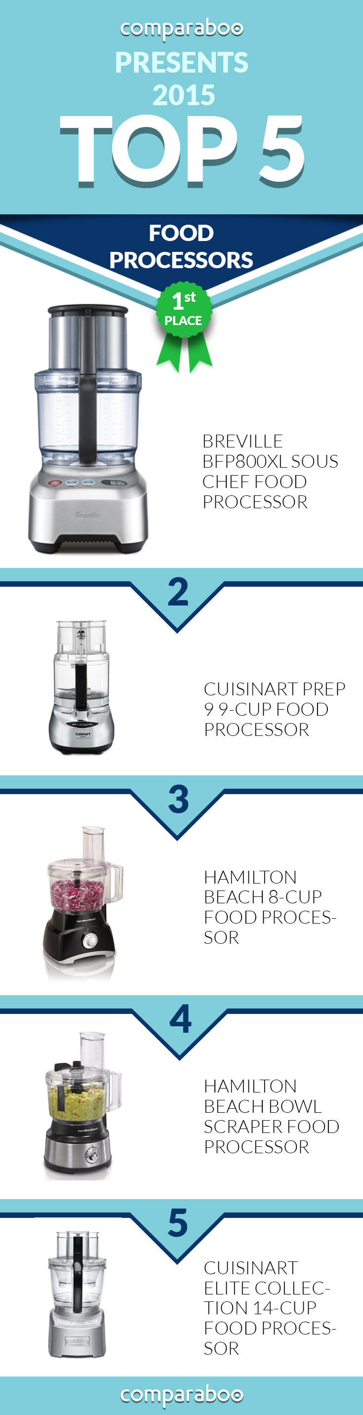 Check out the Best Food Processors on Comparaboo! www.comparaboo.com ...