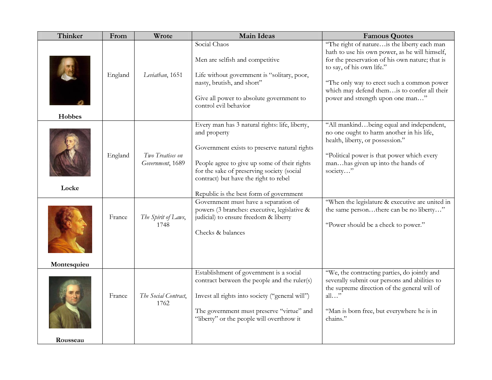 Worksheets Enlightenment Worksheet enlightenment thinkers chart by 3yk4i0u has the includes their main ideas