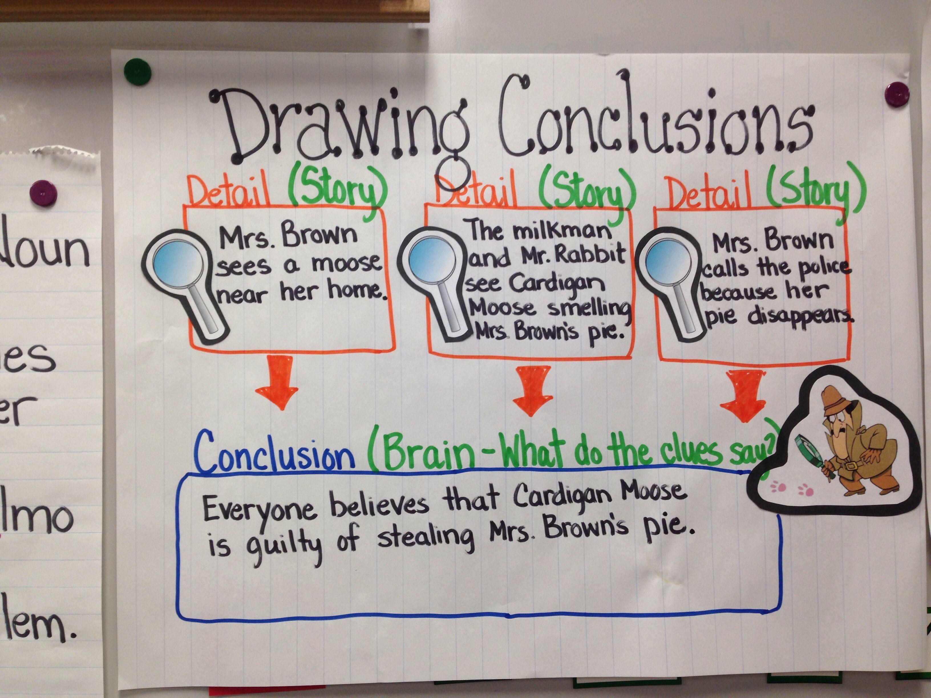 medium resolution of Anchor chart for third grade drawing conclusions   Drawing conclusions  anchor chart