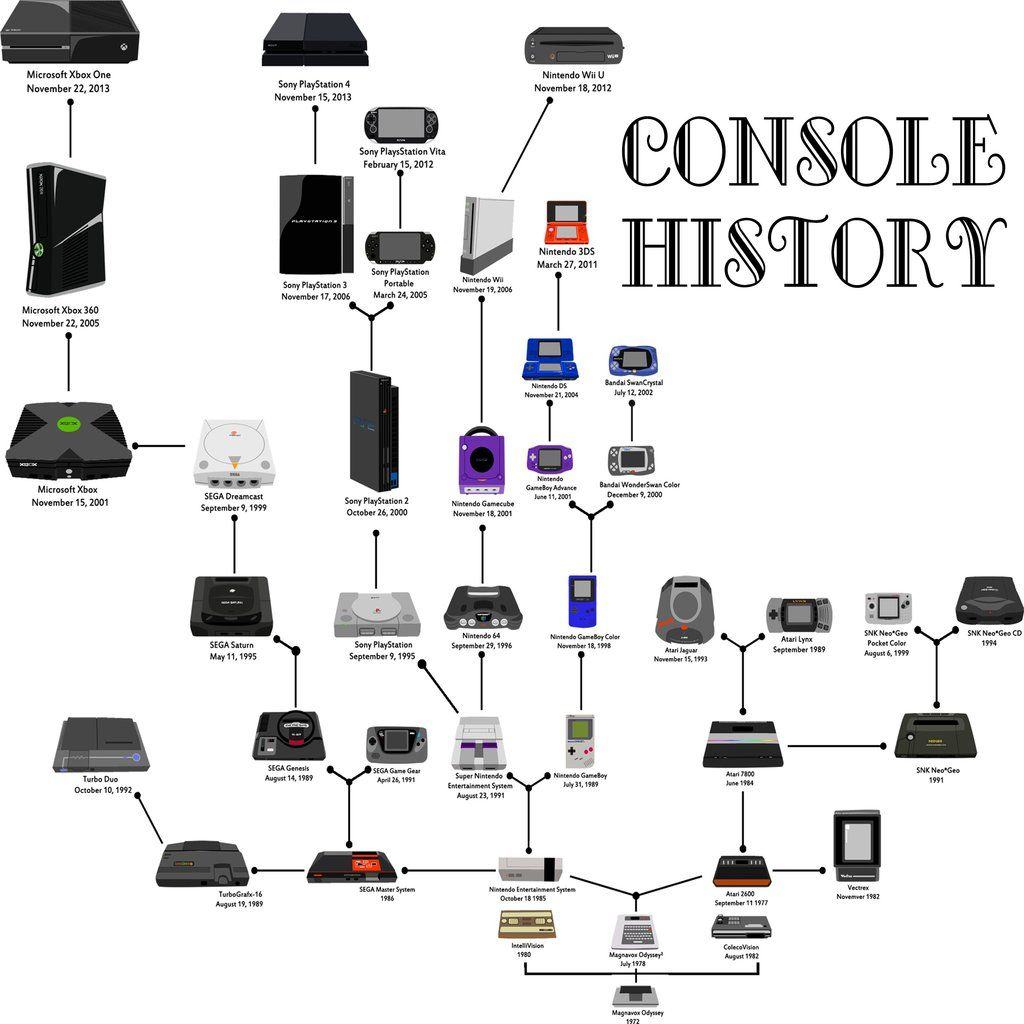 Console History by spdy4
