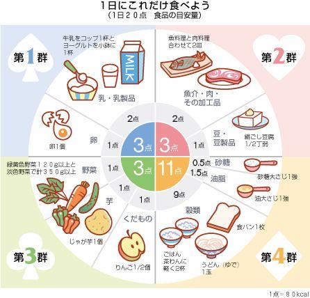 栄養バランス表 バランスの良い食事 献立を立てるためのめやす 主婦の鑑 食事バランスガイド ヘルシーフード 食事