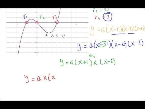Funciones Polinomiales Forma Factorizada 1 De 2 Formas Matematicas Ecuaciones
