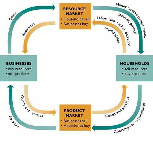 Diagram Explaining The Flow Of Income Teaching Economics Microeconomics Study Business And Economics