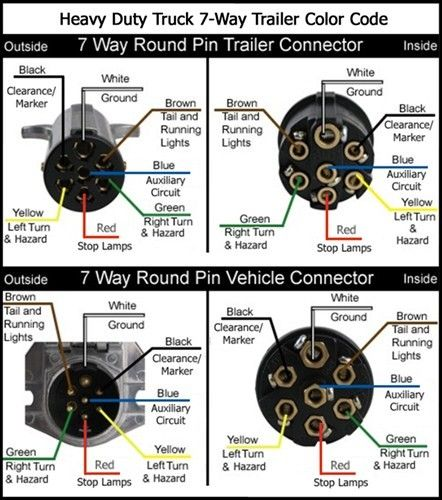 heavy duty connector wiring diagram from the trailer album of our rh pinterest com Peterbilt 7-Way Wiring 7 Pin Round Trailer Plug